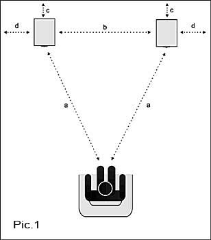 Positioning of the Loundspeakers